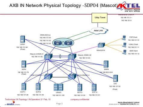 physical network diagram network diagram of a company gallery how to guide and