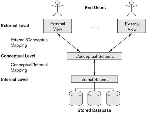conceptual design adalah three schema architecture logical schema and physical