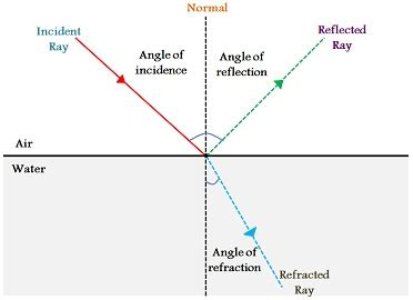 difference between l and light difference between reflection and refraction with