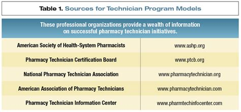 expanding the of pharmacy technicians april 2012 pharmacy purchasing products magazine