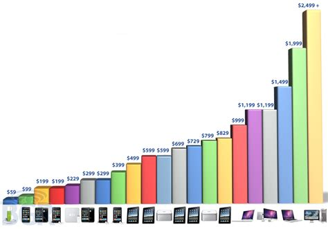Apple Price | nine out of ten premium priced pcs sold in the us retail