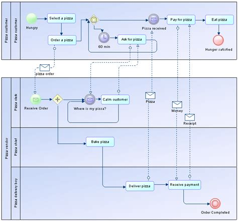 bpmn process collaboration diagram collaboration and process diagrams bpmn