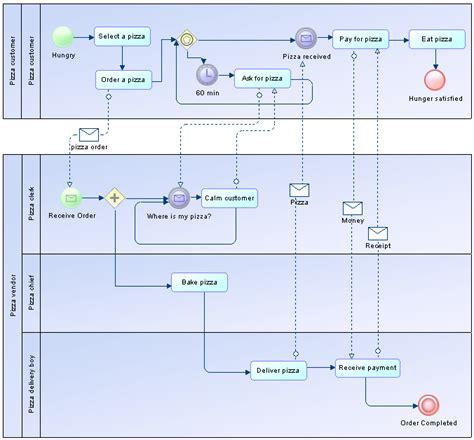 bpmn vs sequence diagram bpmn 2 0 executable