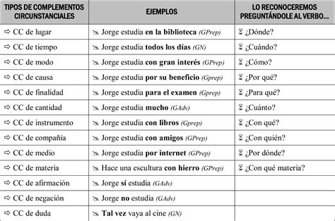 preguntas dificiles de gramatica complementos circunstanciales antonio vi 241 uales