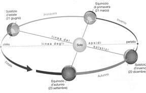 circolo di illuminazione della terra moti movimenti della terra rotazione e rivoluzione