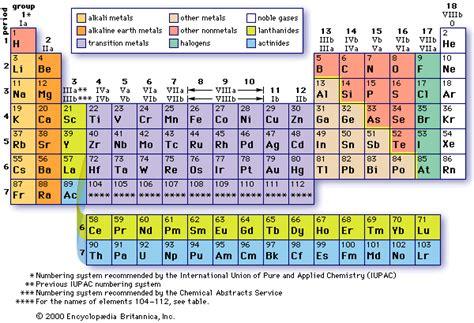 storia della tavola periodica la tavola periodica degli elementi