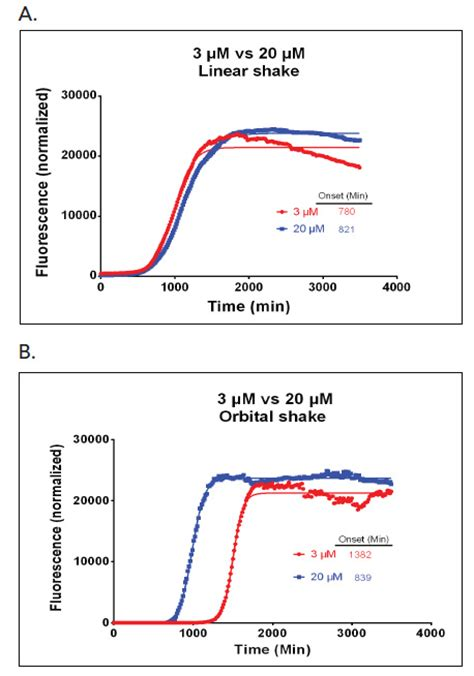 pattern formation in vitro analysis of α synuclein fibril formation in vitro