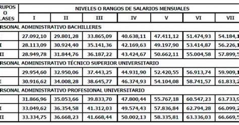 tabulador de la administracin pblica en venezuela 2016 g z consultores gerenciales c a tabulador salarial