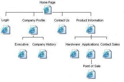 web page structure diagram web site page hierarchy