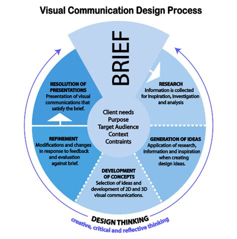 visual communication design brief template design process diagram periodic diagrams science
