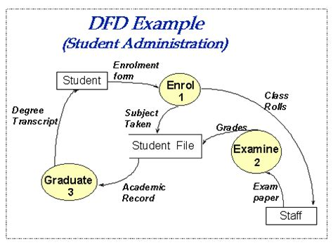 dfd diagram differences between data flow diagrams flowcharts