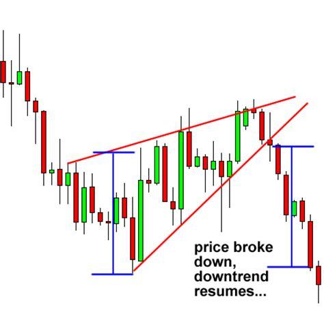 rising star pattern grading system rising wedge chart pattern bing images