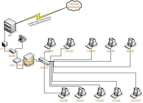 layout jaringan lan ghofur savior gambar layout jaringan spesifikasi 1