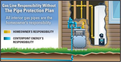 total protect home service plan centerpoint energy home