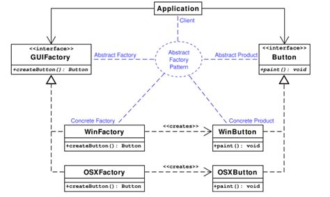 bridge pattern vs abstract factory difference between abstract factory and builder design