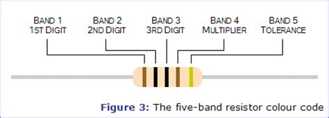 resistor in band meaning resistors electronics in meccano