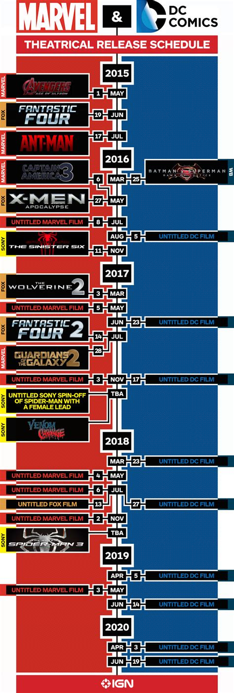 Marvel Release Timeline Marvel And Dc S Upcoming Slate Infographic Ign