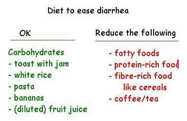 what do you give a for diarrhea diet shakes diarrhea nutrisystem food shelf