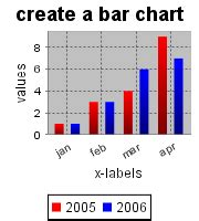 graph creation tool barchart tool create barcharts graph free bar
