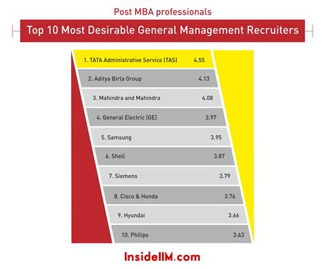 Ge Mba Recruiting by Most Preferred Consulting General Management Recruiters