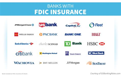 is bank banking ncua vs fdic who insures credit unions and banks