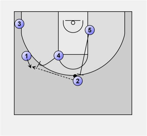 wisconsin swing offense basketball offense 1 4 1 4 double wing pick roll
