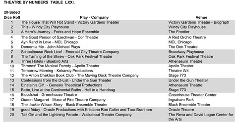 theatre by numbers rolling the dice on chicago weekly preview august 10 august 16 chart brief thoughts theatre by numbers