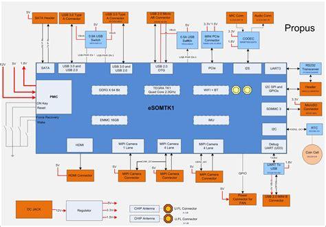 e con systems propus nvidia tegra k1 development board