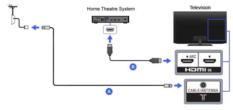 home theater hdmi wiring diagram wiring diagram with