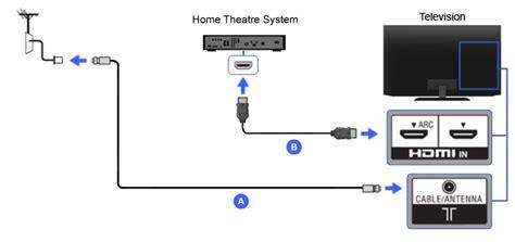 hdmi home theater bravia tv connectivity guide