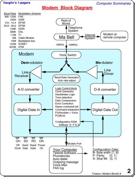 Block Diagram Computer Science