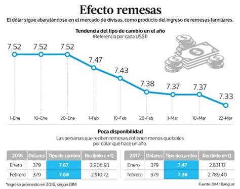 dolar en guatemala cambio dolar quetzal la economia de hoy 191 afecta o beneficia la baja del d 243 lar ante el quetzal