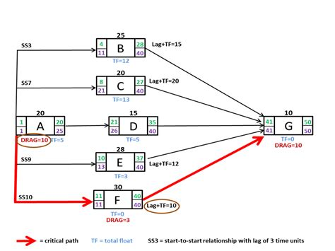 project management aon diagram exle file activity on node diagram showing ss relationship drag