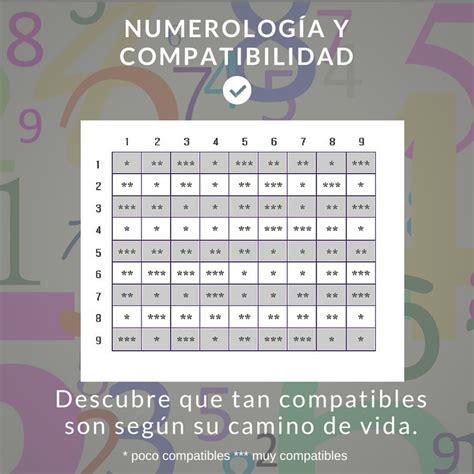 calculadora de compatibilidad entre signos calculadora numerolog 237 a de la pareja