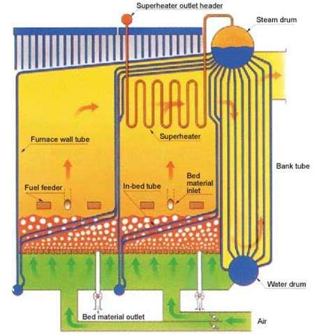 fluidized bed combustion fuels are fed into the furnace whose temperature is kept
