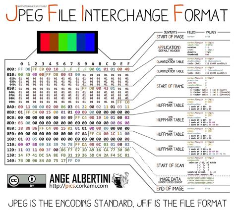 format jpeg quot jpg the jpeg file interchange format quot posters by ange