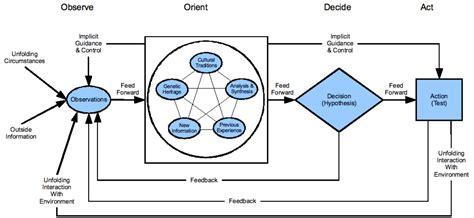 Kallokain August 2010 Ooda Loop Diagram