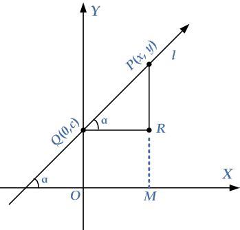 slope intercept form emathzone