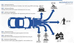 Benefits Of Connected Car Vehicle To Everything V2x Technology Will Be A Literal