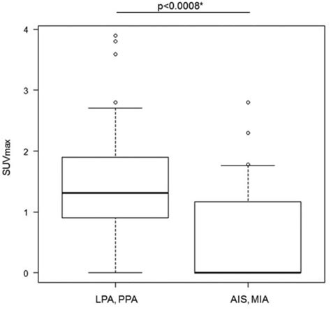 statistical analysis   fluorodeoxyglucose positron emission tomographycomputed tomography