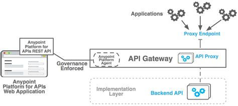 repository pattern lambda mulesoft and api middleware for cloud architectures