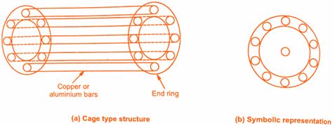 single phase induction motor principle single phase induction motors working principle construction electricalengineeringinfo