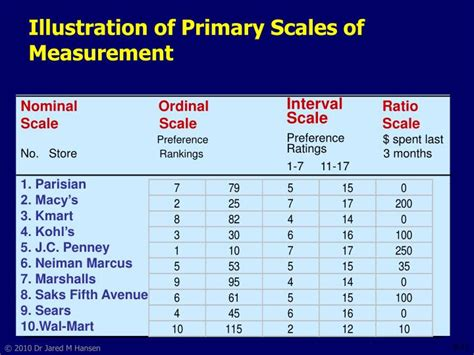 an absolute point scale for the measurement of intelligence classic reprint books ppt measurement and scaling fundamentals and
