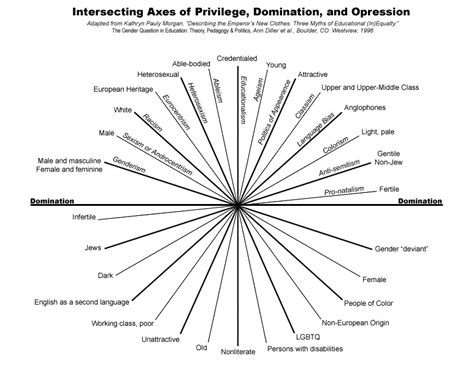 What About Peace Oppression And Intersectionality