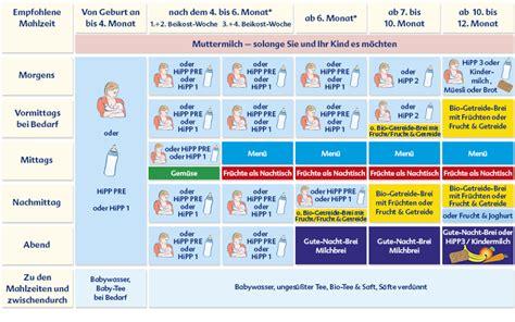 ab wann einser nahrung rezept backofen essensplan baby 6 monate