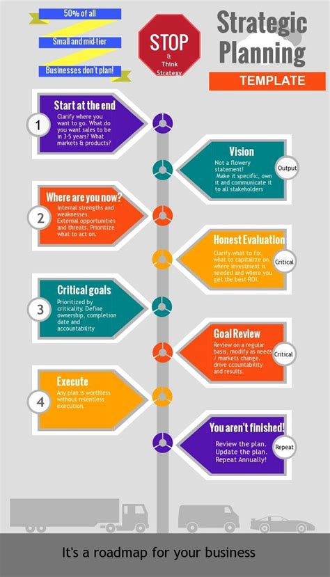 strategic planning process a cheatsheet strategy telvely