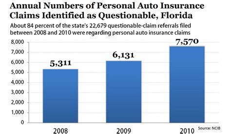 Florida Lawmakers Introduce Set of Car Insurance Reform