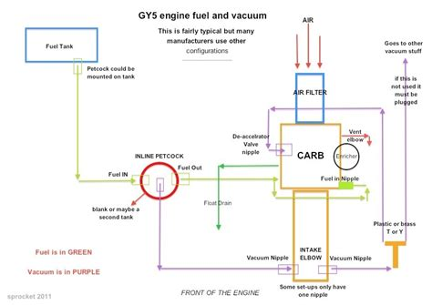 gy6 150 wiring diagram wiring diagram and schematic