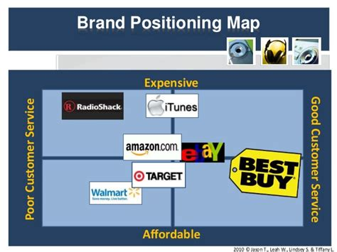 Brands To Buy For by Best Buy Marketing Research