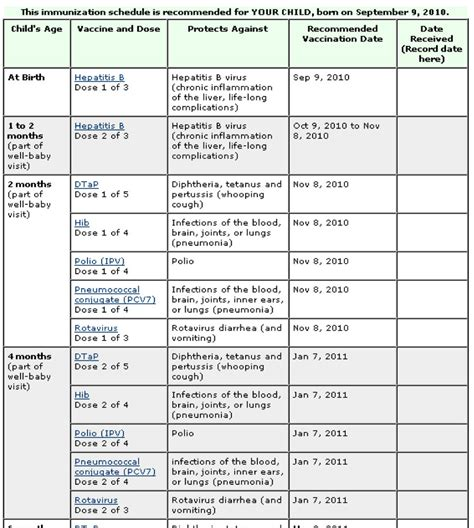 vaccination schedule 39 useful immunization vaccination schedules pdf